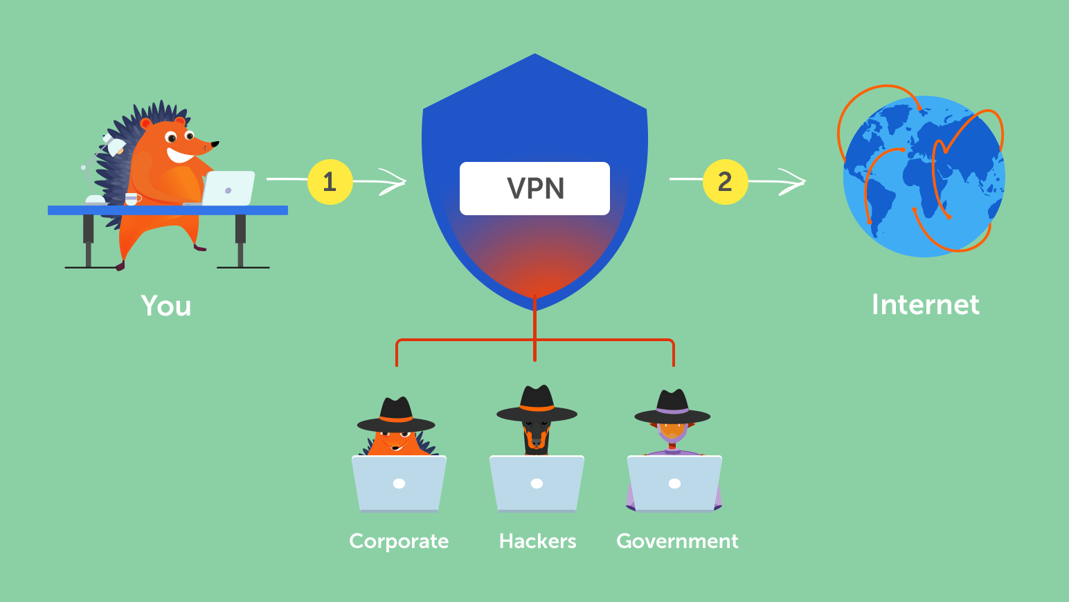 How does a VPN work? - Namecheap