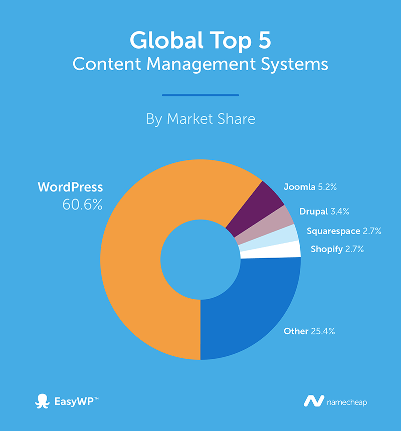 A chart shows the Top 5 Content Management Systems. WordPress has the biggest share.